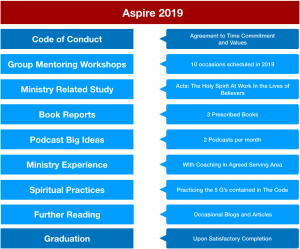 Aspire Components 2019